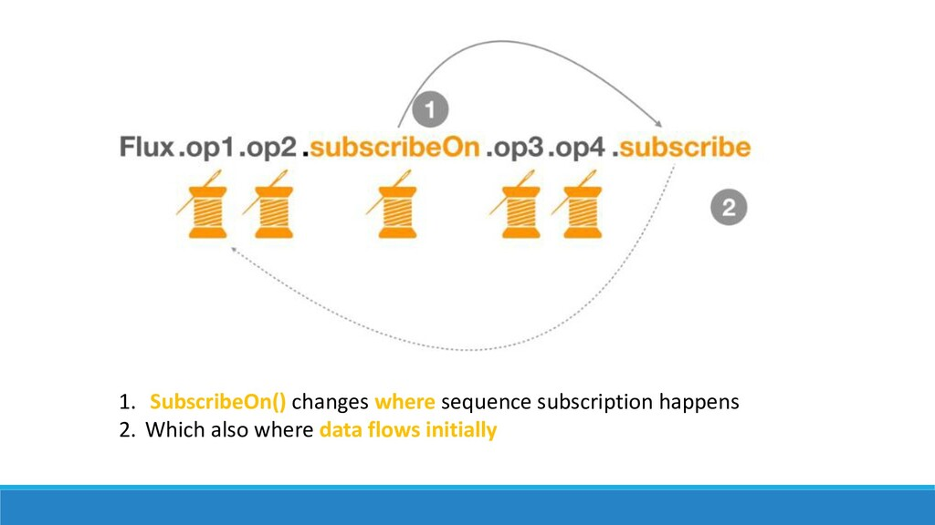 1. SubscribeOn() changes where sequence subscri...