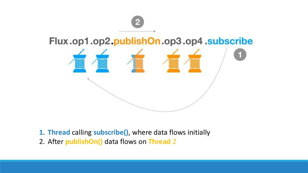 1. Thread calling subscribe(), where data flows...