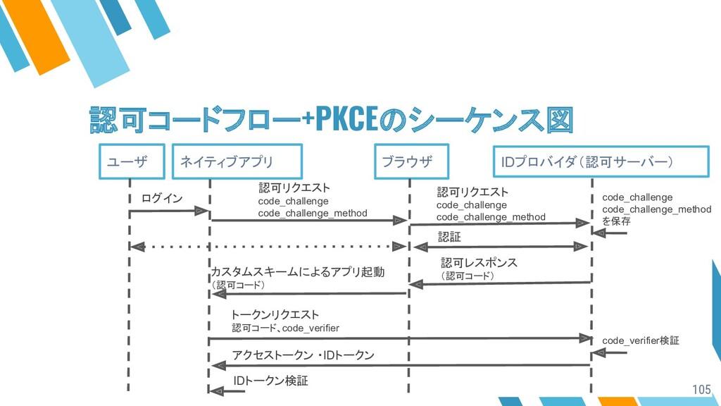 認可コードフロー+PKCEのシーケンス図 ユーザ ネイティブアプリ ログイン 認証 カスタムス...