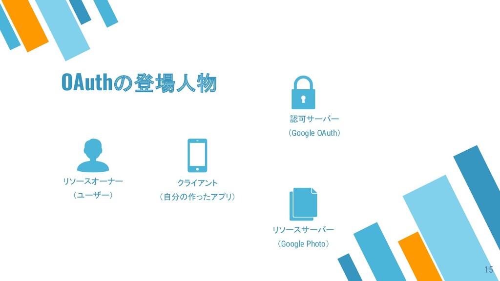 リソースオーナー (ユーザー) クライアント (自分の作ったアプリ) 認可サーバー (Goog...