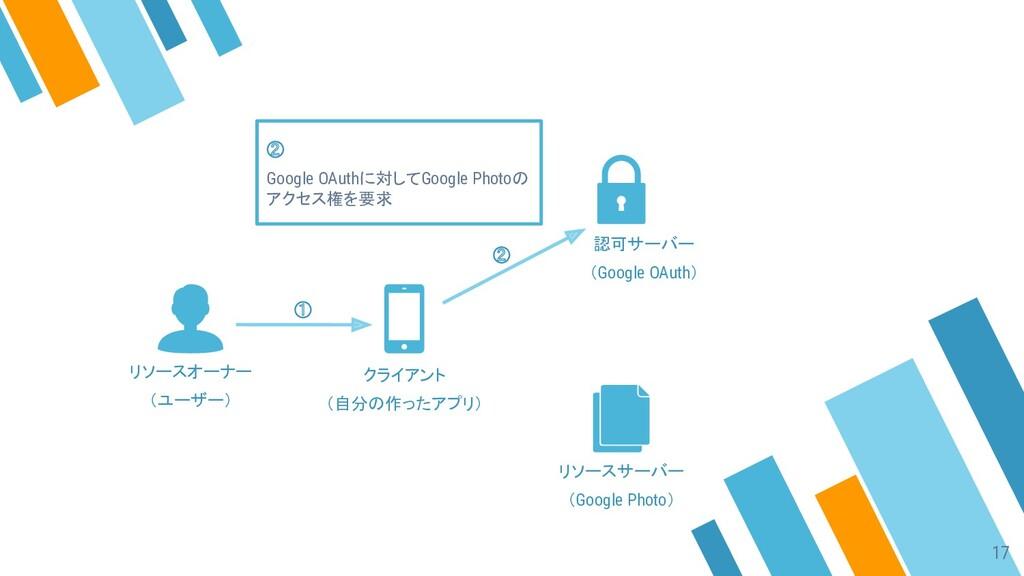 ① ② ② Google OAuthに対してGoogle Photoの アクセス権を要求 リソ...
