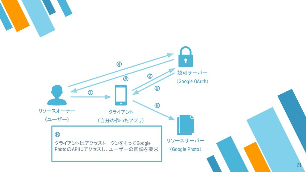 ① ② ③ ④ ⑤ ⑥ ⑥ クライアントはアクセストークンをもってGoogle PhotoのA...