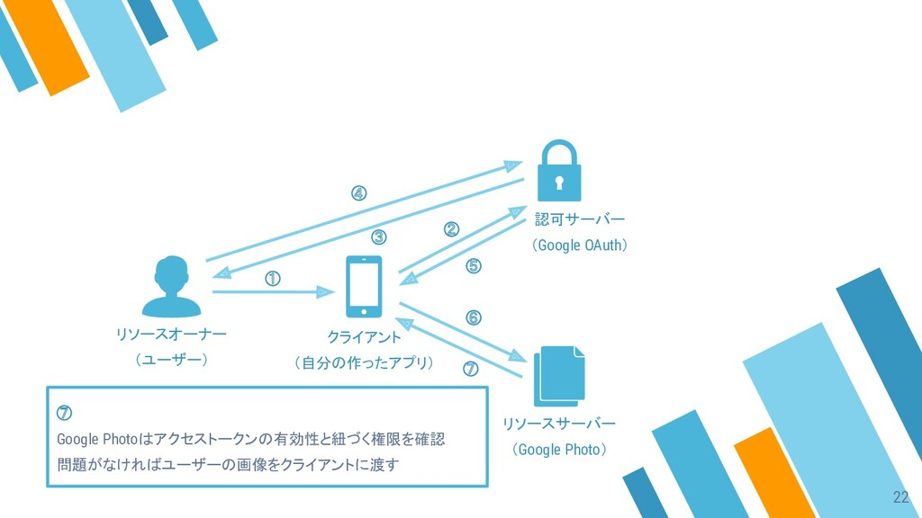 ① ② ③ ④ ⑤ ⑥ ⑦ ⑦ Google Photoはアクセストークンの有効性と紐づく権限...
