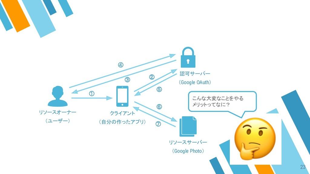 ① ② ③ ④ ⑤ ⑥ ⑦ リソースオーナー (ユーザー) クライアント (自分の作ったアプリ...