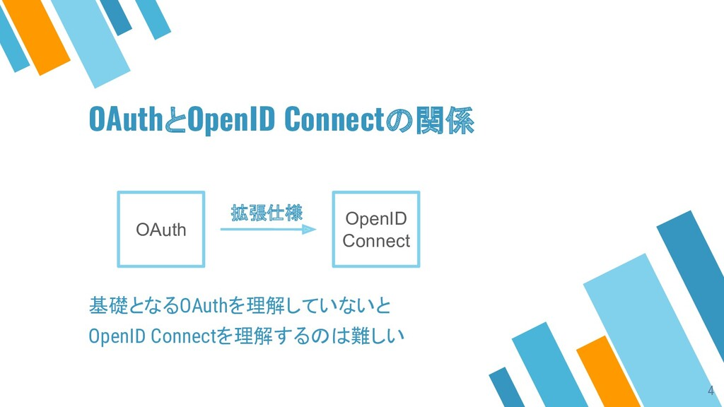 OAuthとOpenID Connectの関係 OAuth OpenID Connect 拡張...