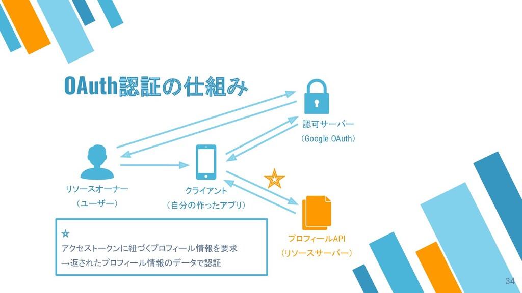 ☆ ☆ アクセストークンに紐づくプロフィール情報を要求 →返されたプロフィール情報のデータで認...