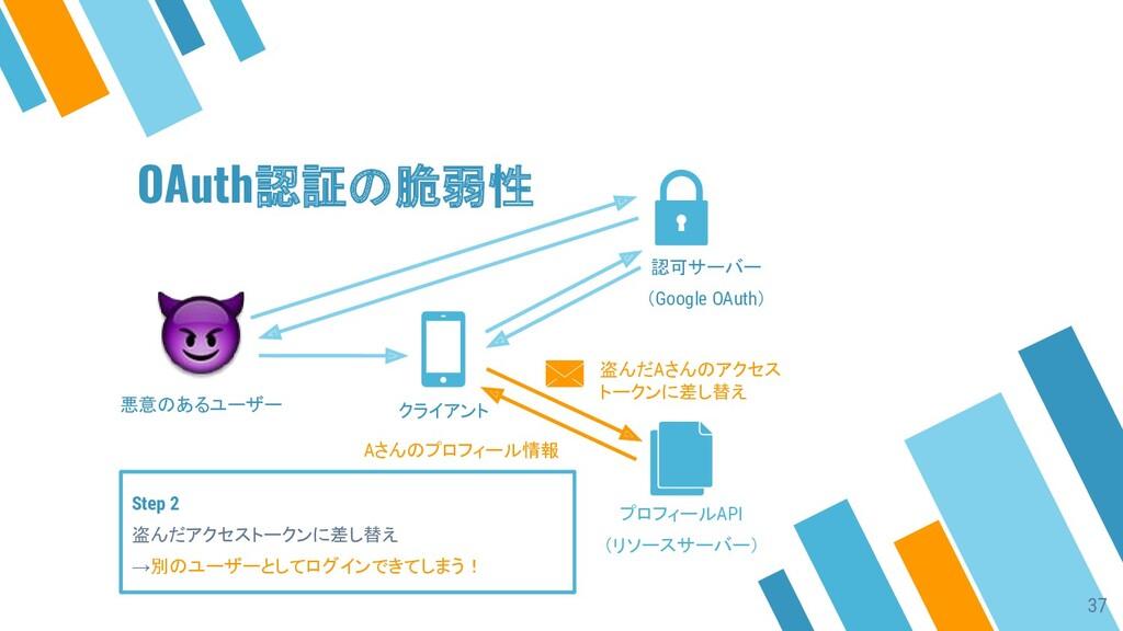 Step 2 盗んだアクセストークンに差し替え →別のユーザーとしてログインできてしまう! 悪...