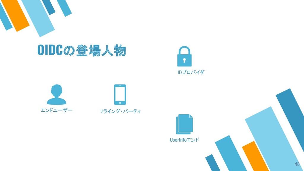 エンドユーザー リライング・パーティ IDプロバイダ UserInfoエンド OIDCの登場人...
