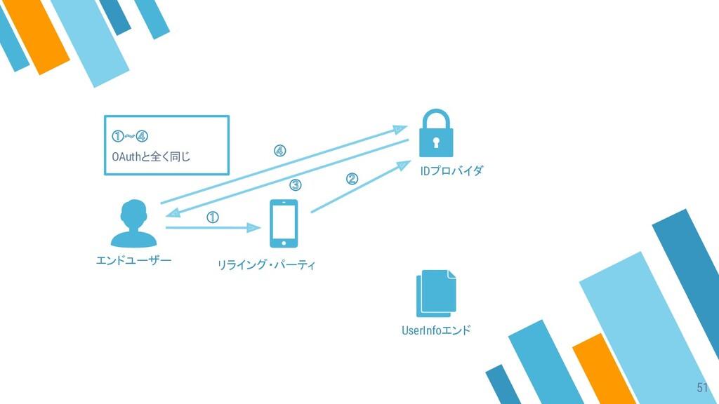 ① ② ③ ④ ①〜④ OAuthと全く同じ エンドユーザー リライング・パーティ IDプロバ...