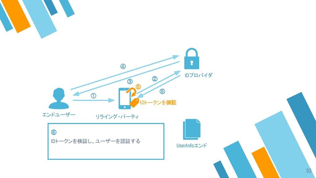 ① ② ③ ④ ⑤ ⑥ IDトークンを検証し、ユーザーを認証する エンドユーザー リライング・...