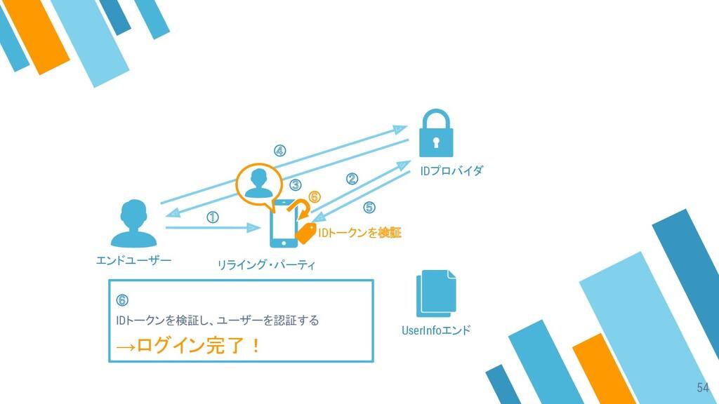 ① ② ③ ④ ⑤ ⑥ IDトークンを検証し、ユーザーを認証する →ログイン完了! エンドユー...