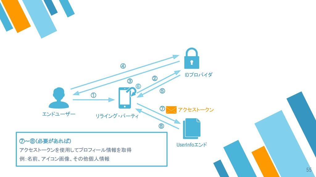 ① ② ③ ④ ⑤ ⑦ ⑧ ⑦〜⑧(必要があれば) アクセストークンを使用してプロフィール情報...