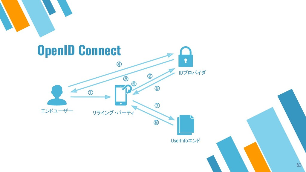 ① ② ③ ④ ⑤ ⑦ ⑧ エンドユーザー リライング・パーティ IDプロバイダ UserIn...