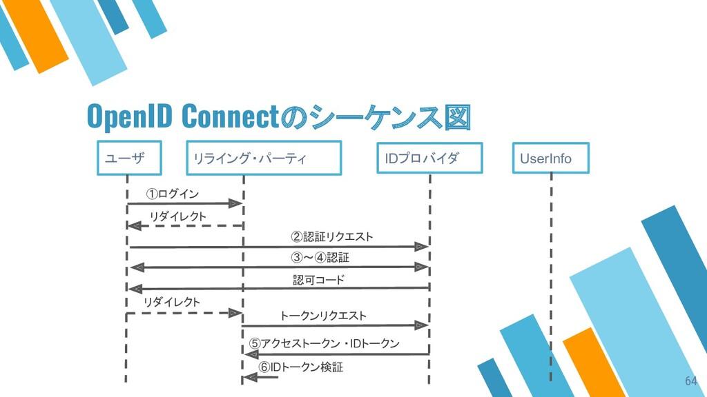 OpenID Connectのシーケンス図 ユーザ リライング・パーティ IDプロバイダ Us...