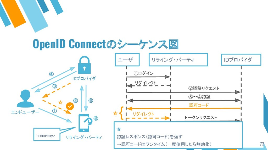 OpenID Connectのシーケンス図 ユーザ リライング・パーティ IDプロバイダ ①ロ...