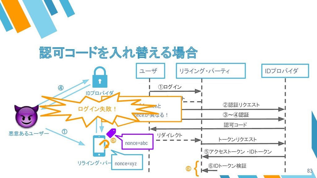 ユーザ リライング・パーティ IDプロバイダ ①ログイン ③〜④認証 認可コード リダイレクト...