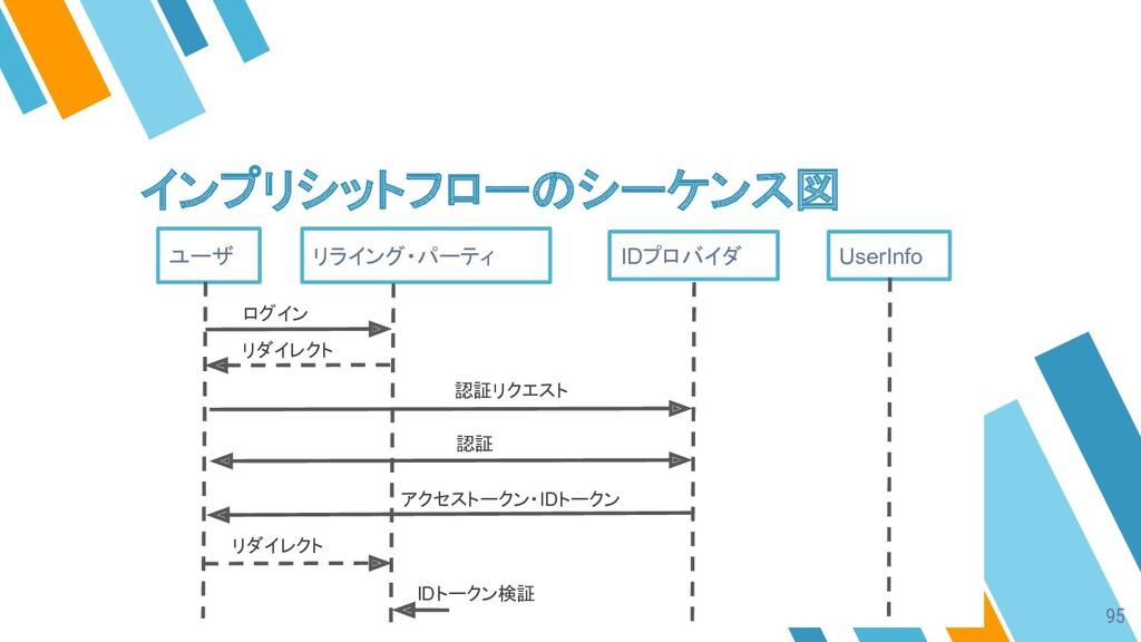 インプリシットフローのシーケンス図 ユーザ リライング・パーティ IDプロバイダ UserIn...