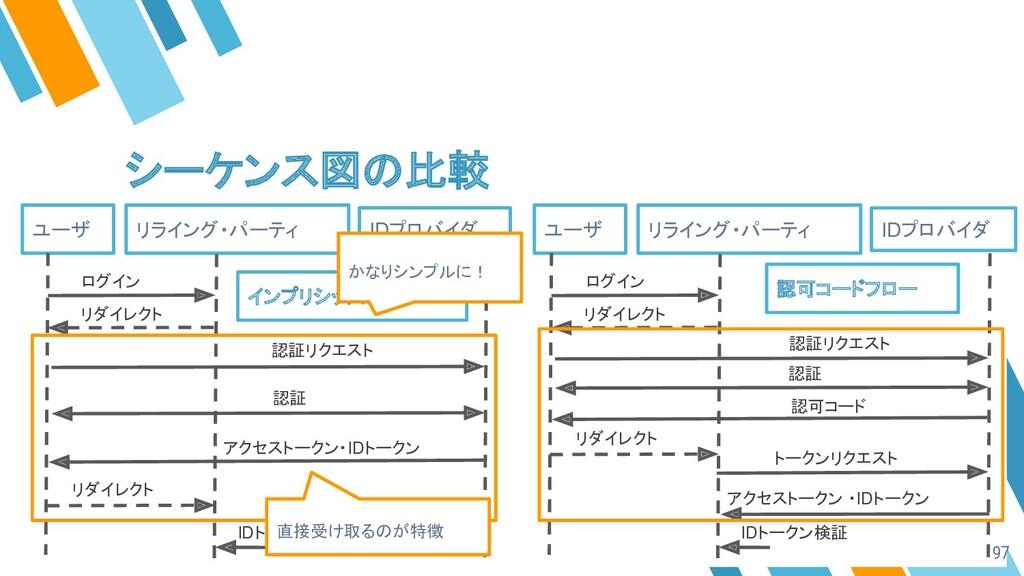シーケンス図の比較 ユーザ リライング・パーティ IDプロバイダ ログイン 認証 認可コード ...