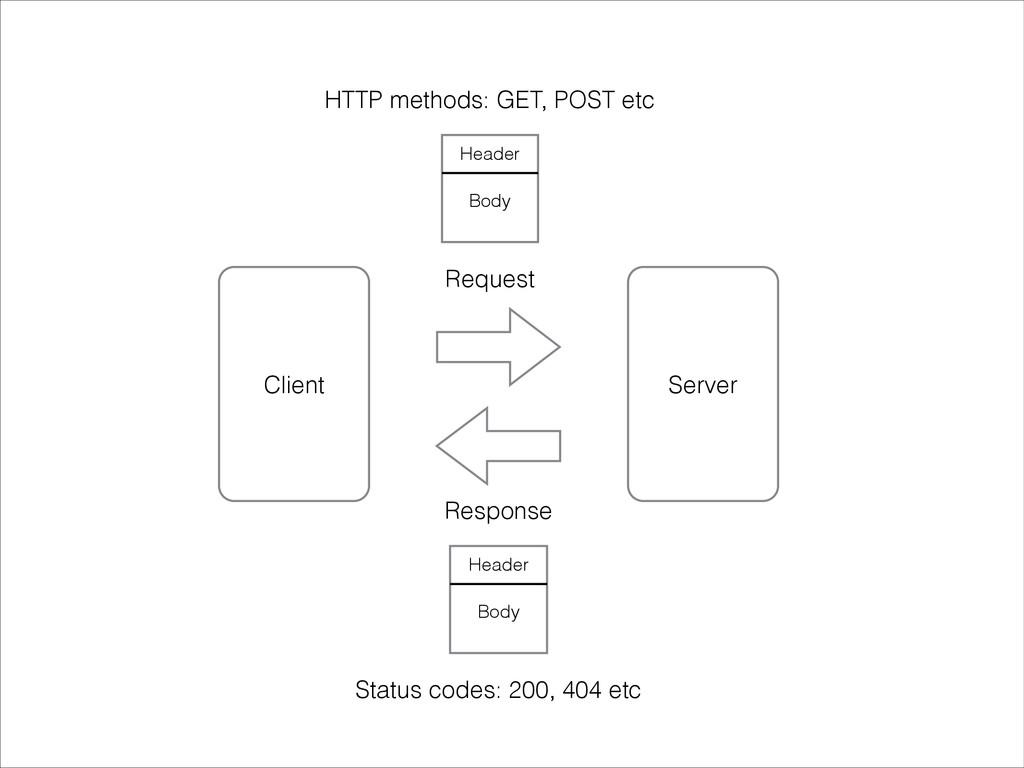 Server Client Request Response Header Body Head...