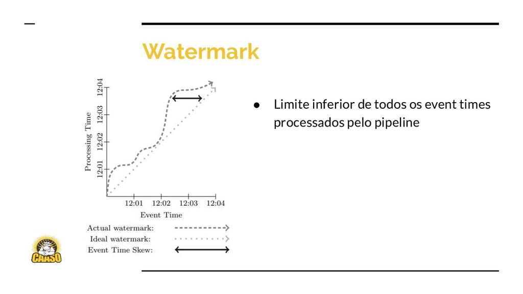 Watermark ● Limite inferior de todos os event t...