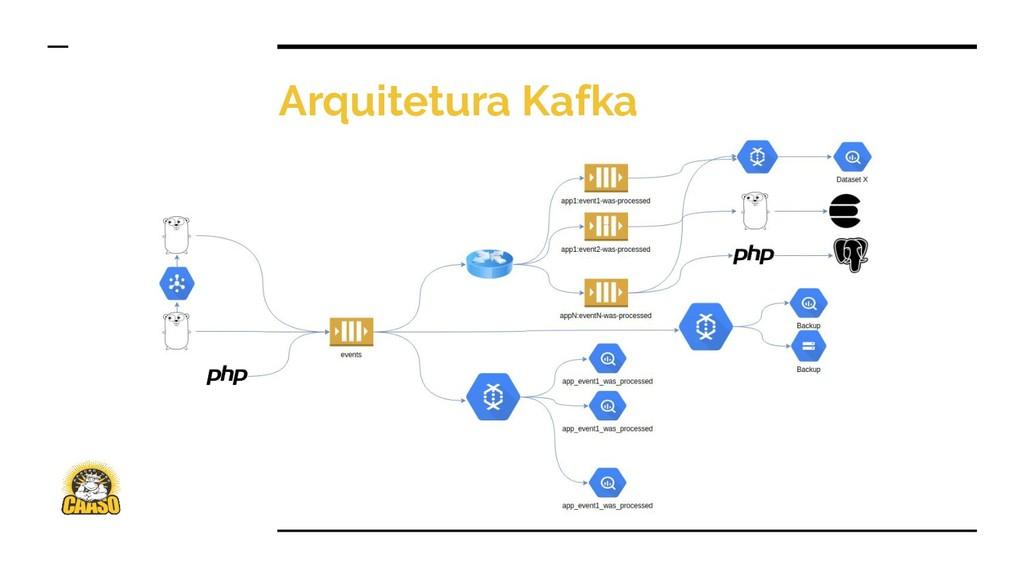 Arquitetura Kafka