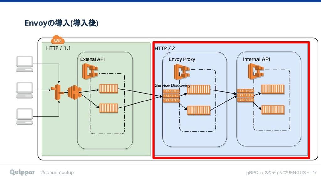 #sapurimeetup gRPC in スタディサプリENGLISH Envoyの導入(導...