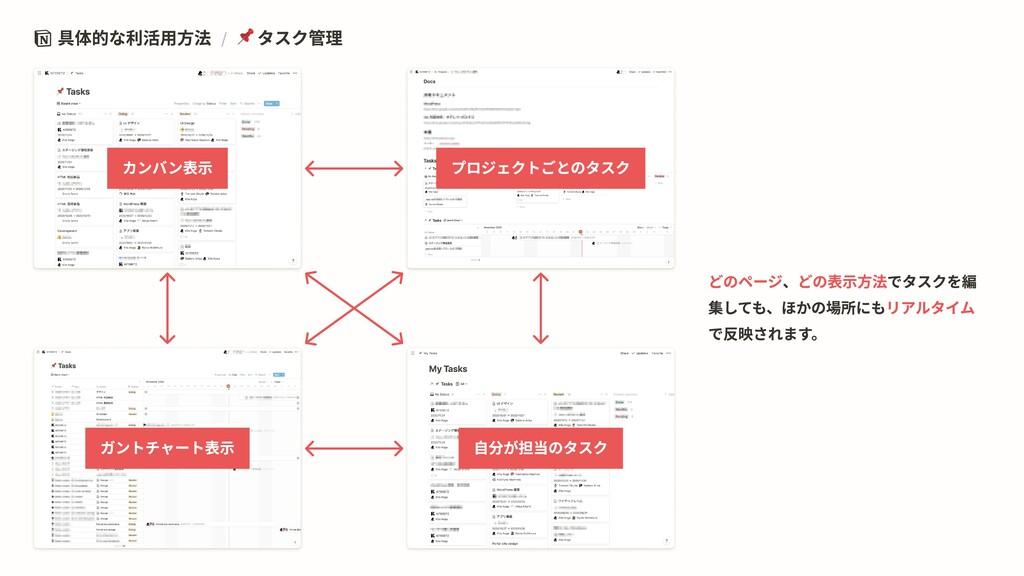 具体的な利活用方法 / タスク管理 自分が担当のタスク ガントチャート表示 プロジェクトごとの...