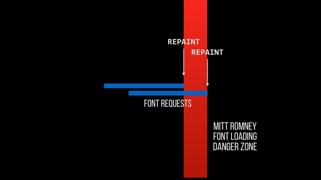 MITT ROMNEY FONT LOADING DANGER ZONE FONT REQUE...