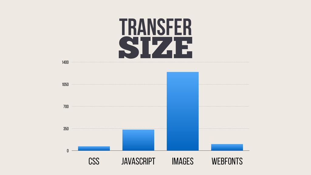 0 350 700 1050 1400 CSS javaScript Images WebFo...
