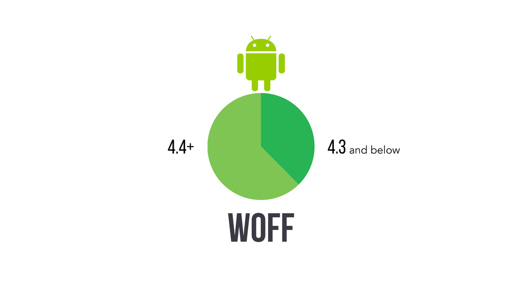62% 38% 4.3 and below 4.4+ WOFF