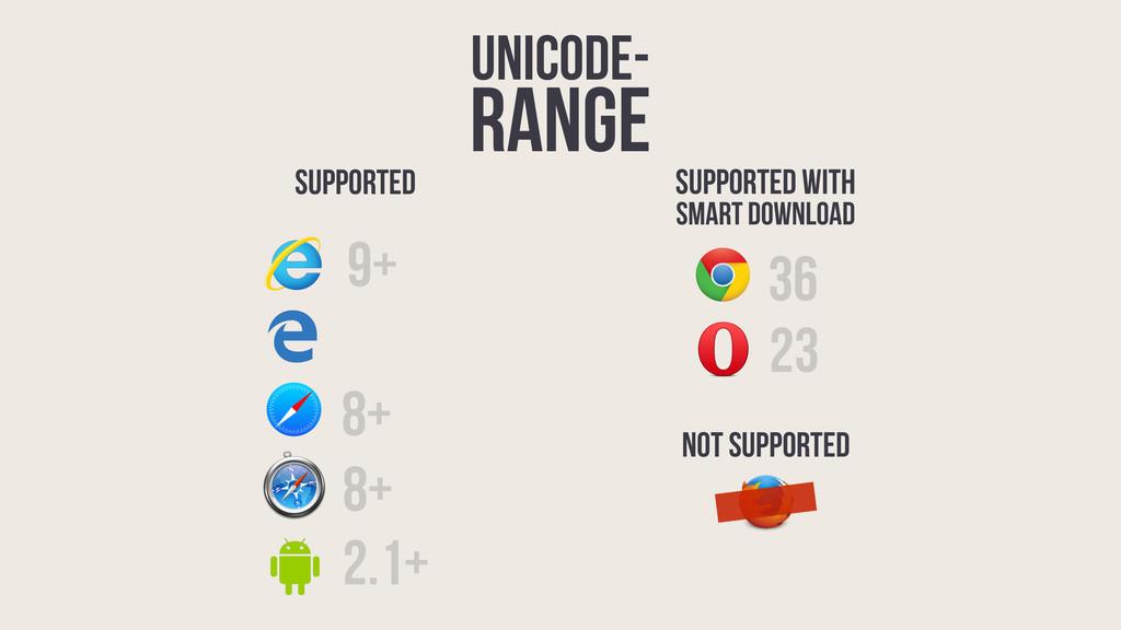 unicode- range 36 9+ 23 8+ 2.1+ 8+ Supported Su...