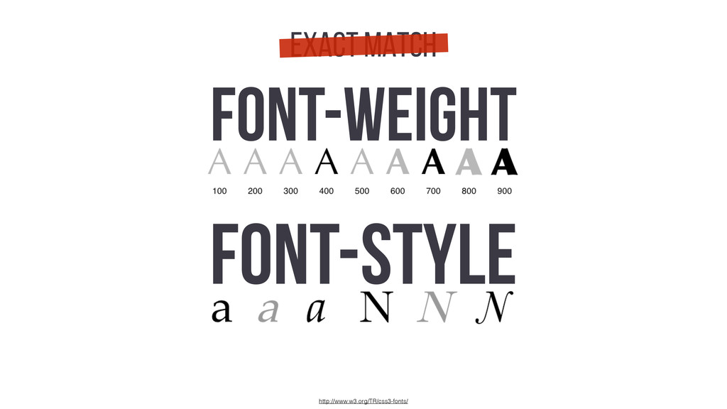 http://www.w3.org/TR/css3-fonts/ FONT-WEIGHT FO...