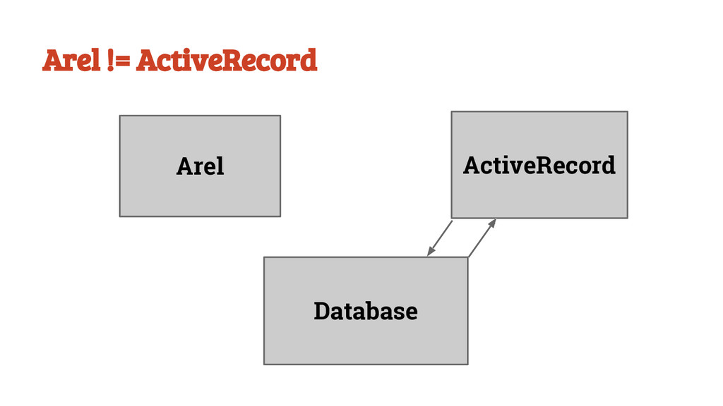 Arel != ActiveRecord Arel ActiveRecord Database