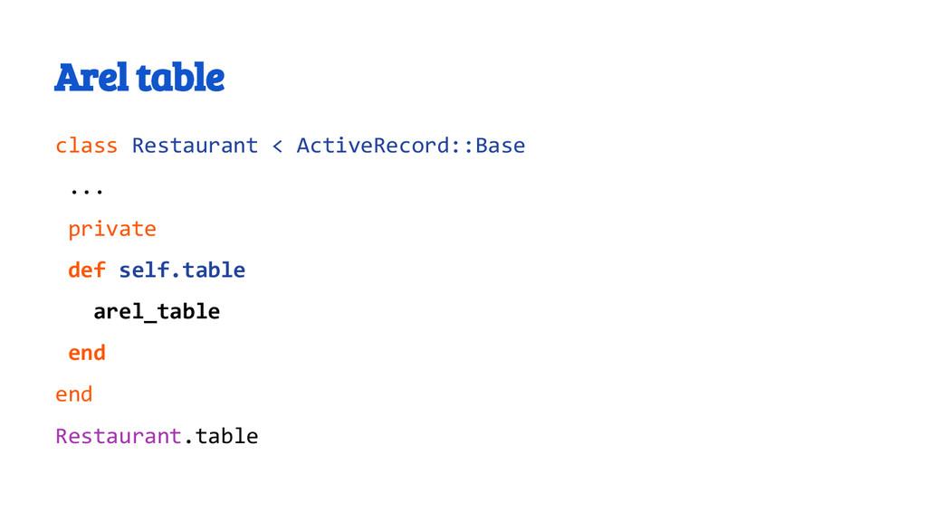 Arel table class Restaurant < ActiveRecord::Bas...