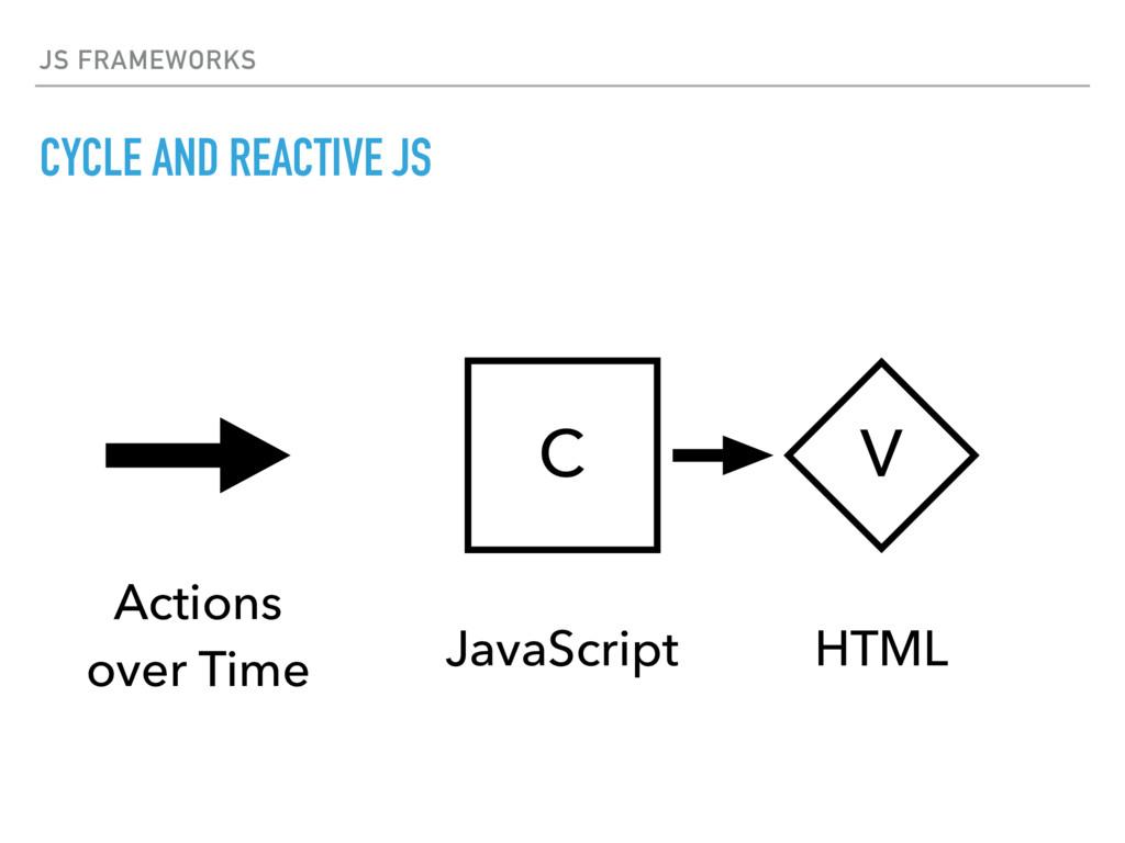 JS FRAMEWORKS CYCLE AND REACTIVE JS V C HTML Ja...