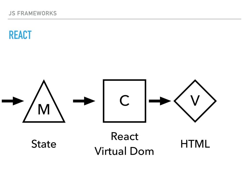 JS FRAMEWORKS REACT V C HTML React Virtual Dom...