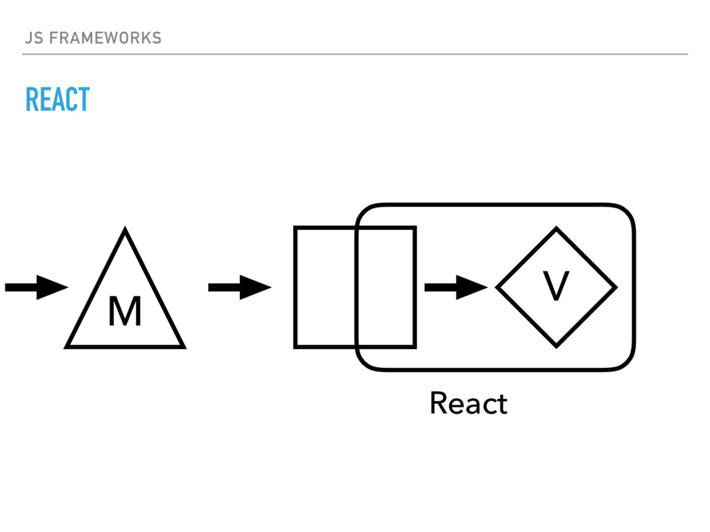 JS FRAMEWORKS REACT V M React