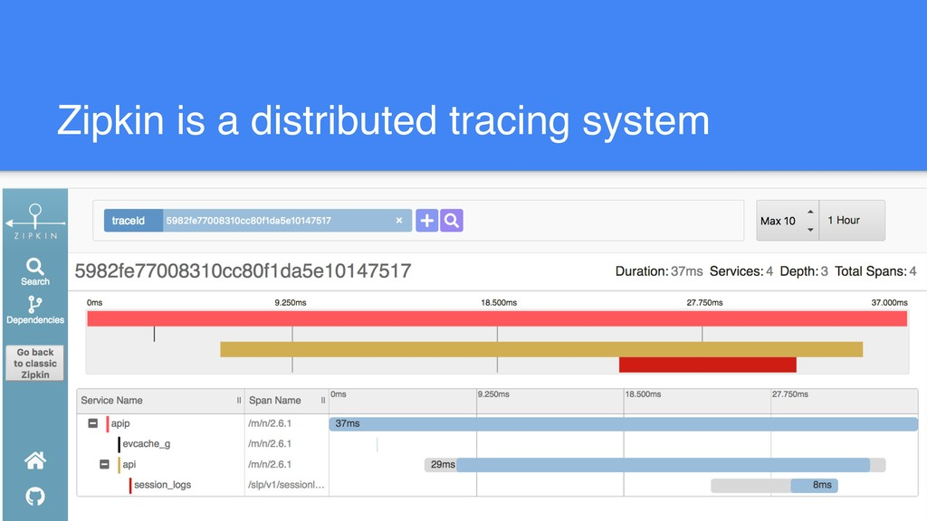 Zipkin is a distributed tracing system