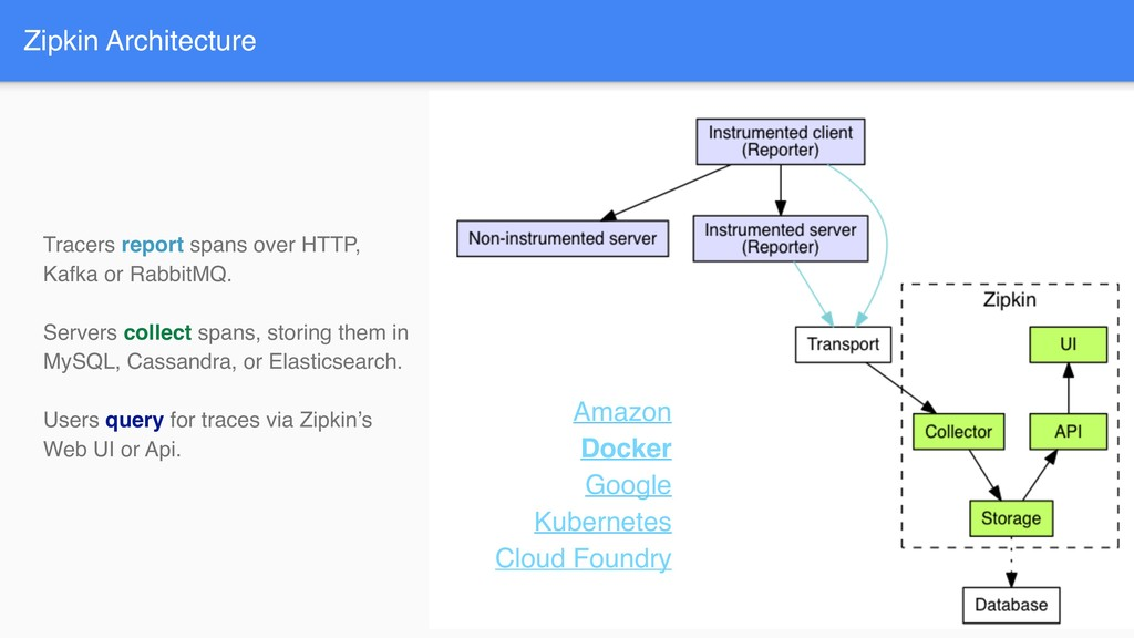 Zipkin Architecture Amazon Docker Google Kubern...