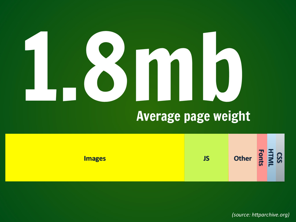 1.8mb Average page weight (source:	