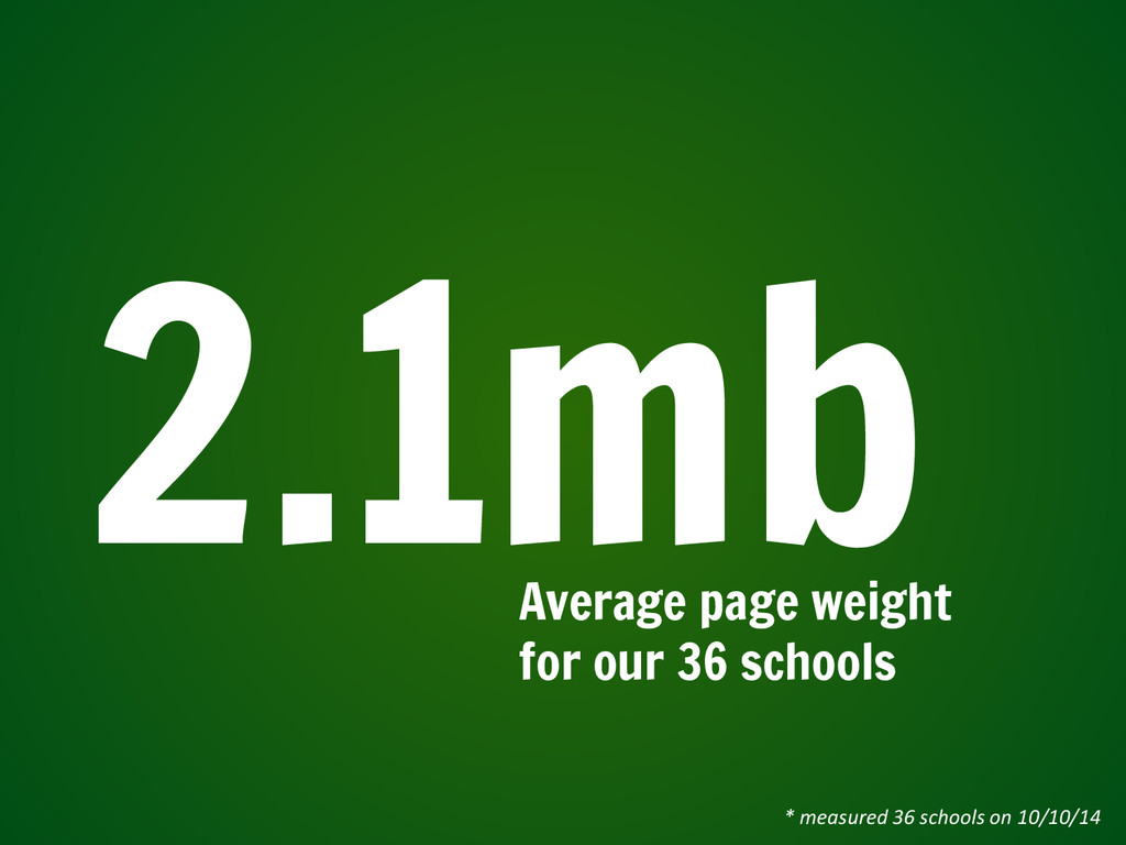 2.1mb Average page weight for our 36 schools *	...