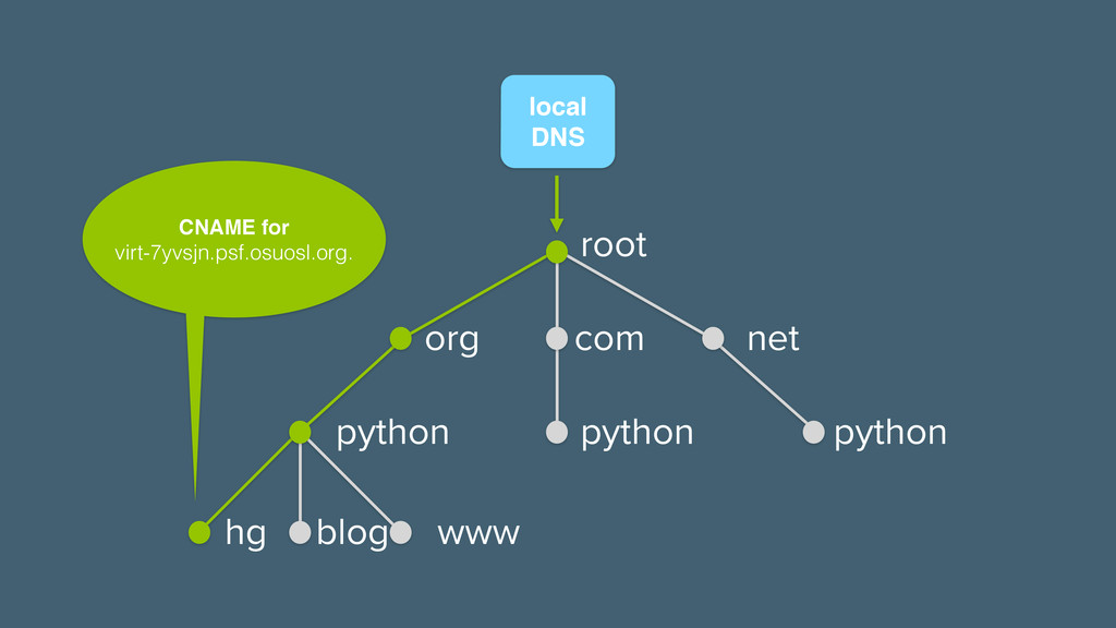 local! DNS CNAME for! virt-7yvsjn.psf.osuosl.or...