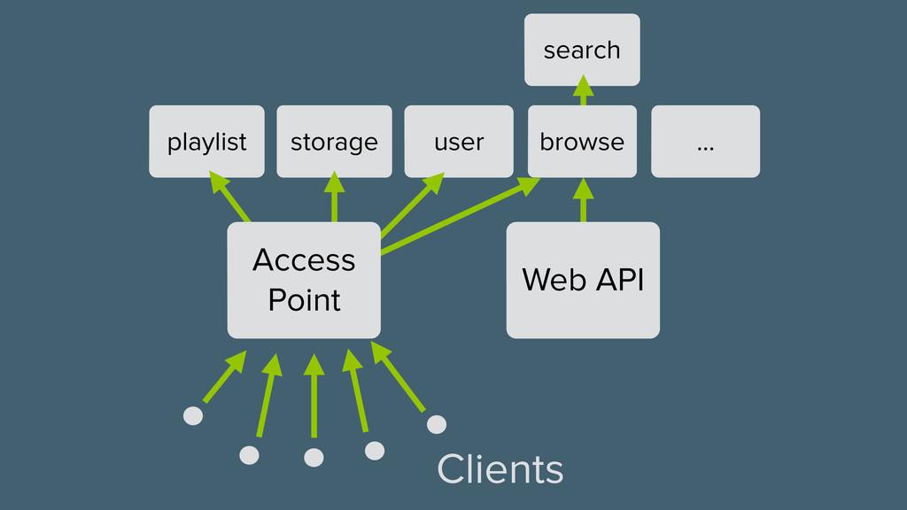 … search user storage playlist browse Web API A...