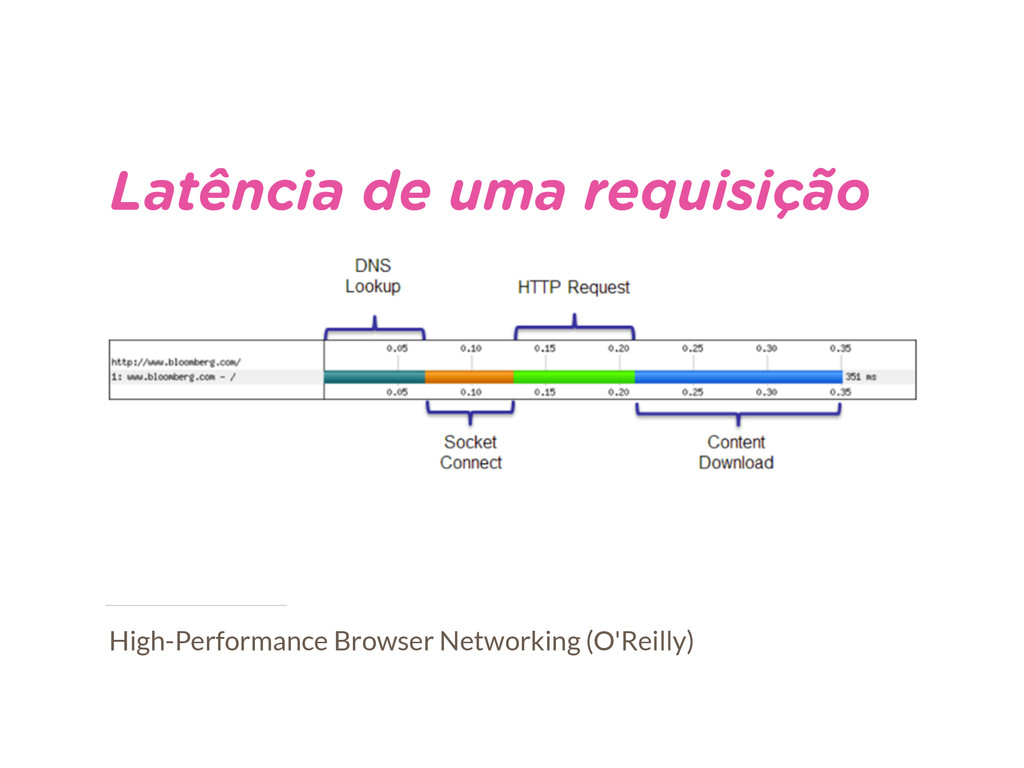 High-Performance Browser Networking (O'Reilly) ...