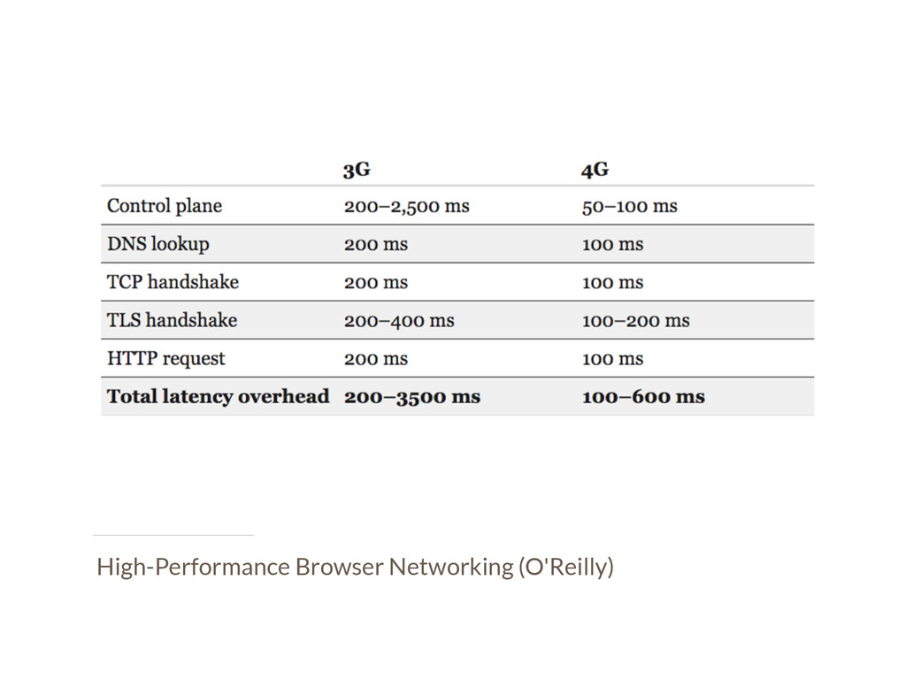 High-Performance Browser Networking (O'Reilly)