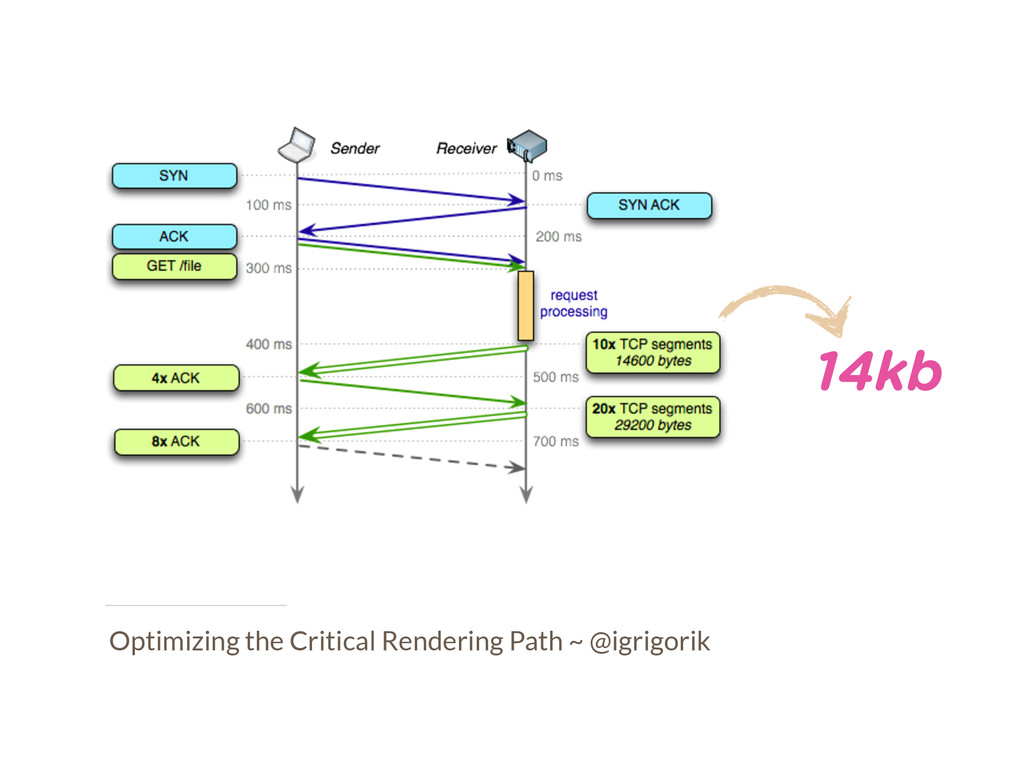 Optimizing the Critical Rendering Path ~ @igrig...