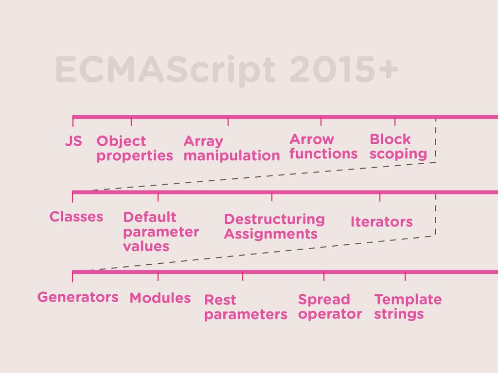 JS Object properties Array  manipulation Arro...