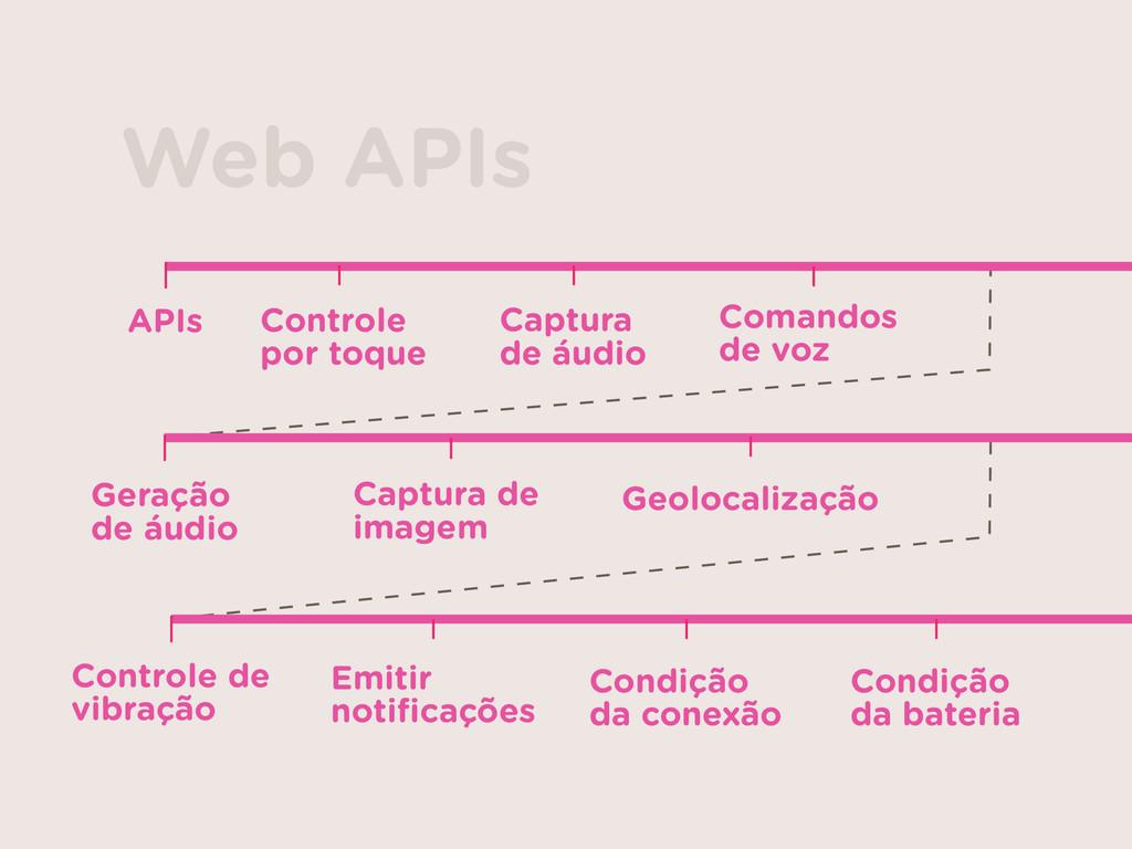 APIs Controle  por toque Captura  de áudio Co...