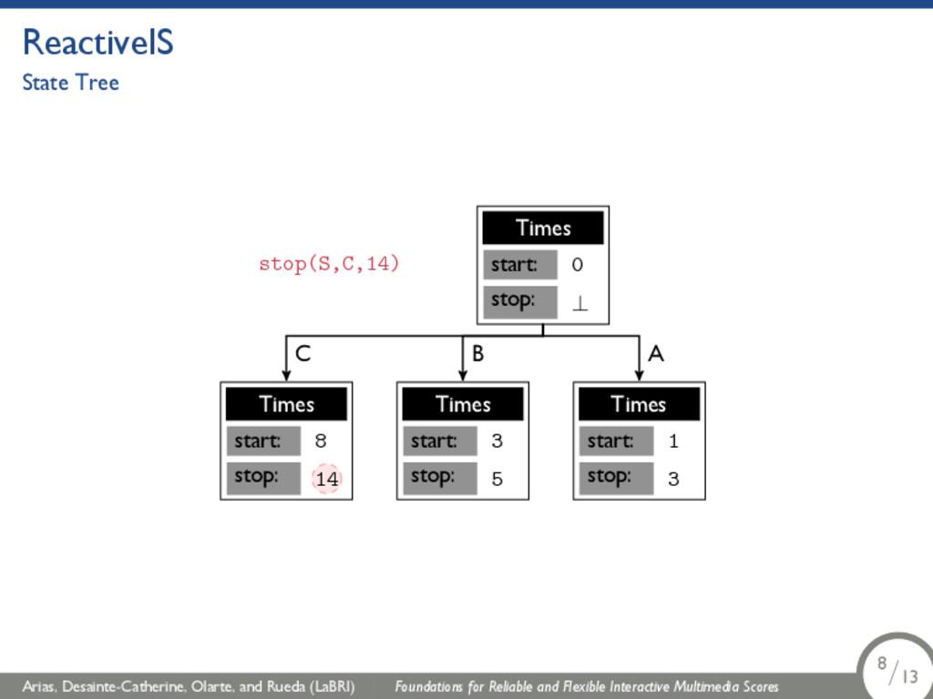 ReactiveIS State Tree start: stop: 0 ⊥ Times st...