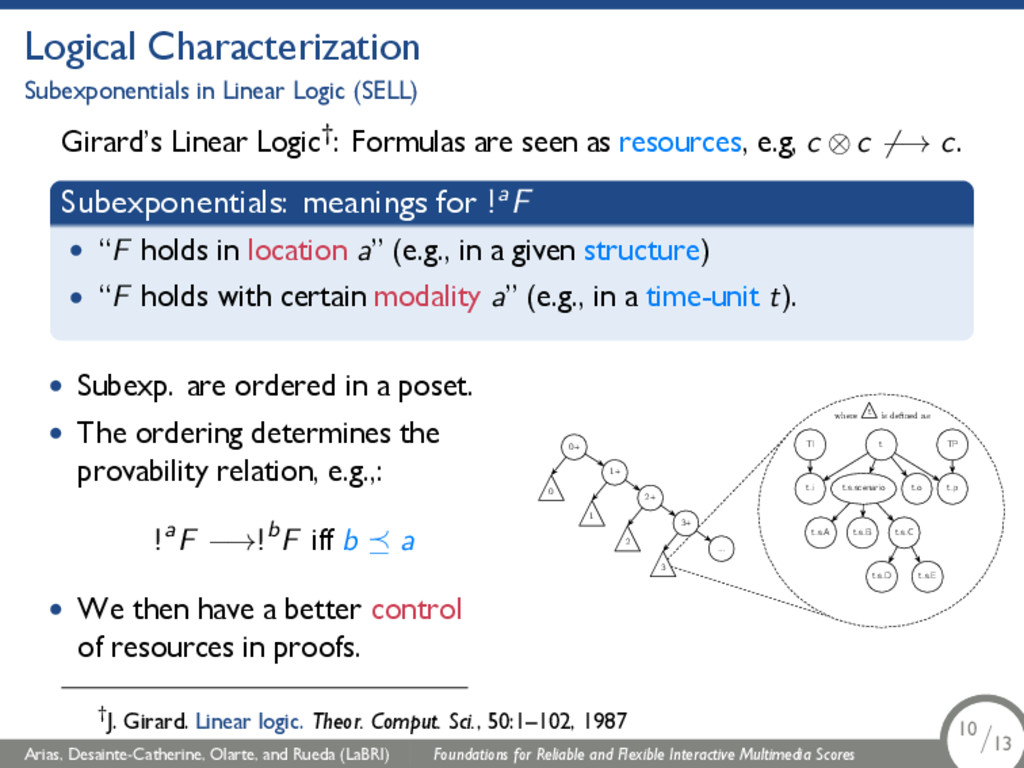 Logical Characterization Subexponentials in Lin...